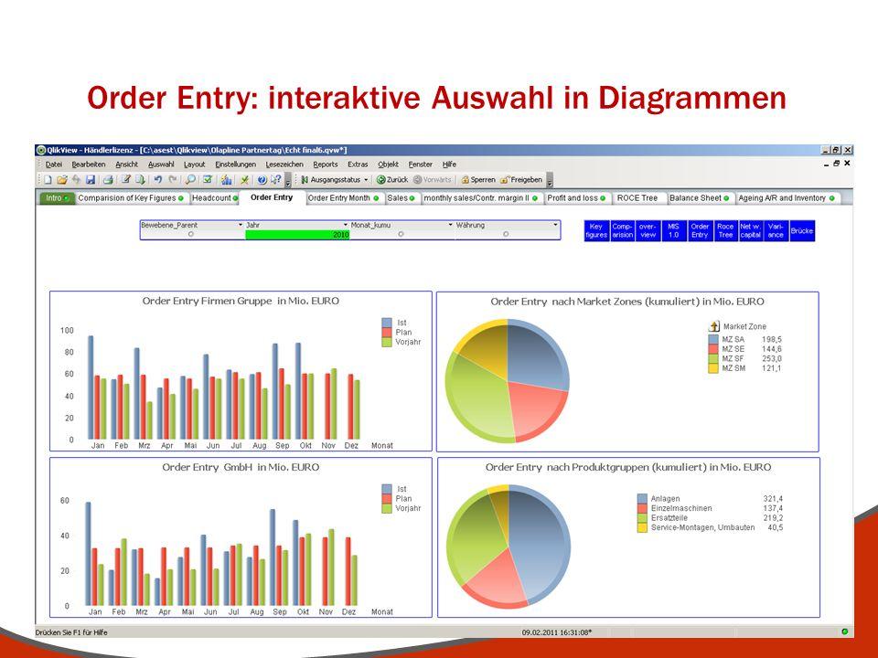 Order Entry: interaktive Auswahl in Diagrammen