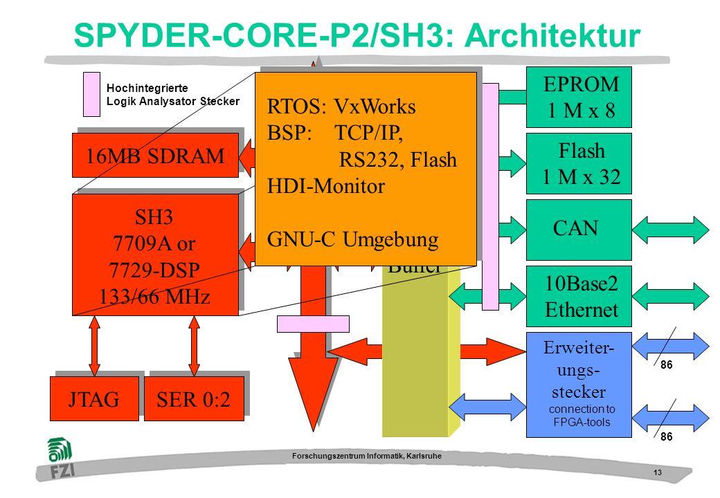 SPYDER-CORE-P2/SH3: Architektur