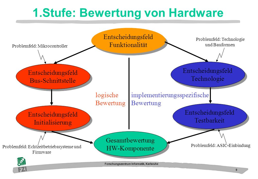 1.Stufe: Bewertung von Hardware