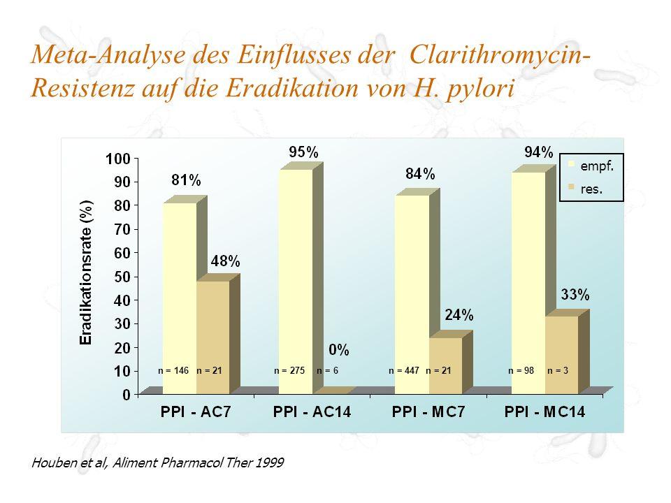 Meta-Analyse des Einflusses der Clarithromycin-Resistenz auf die Eradikation von H. pylori