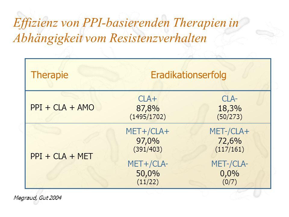 Effizienz von PPI-basierenden Therapien in Abhängigkeit vom Resistenzverhalten