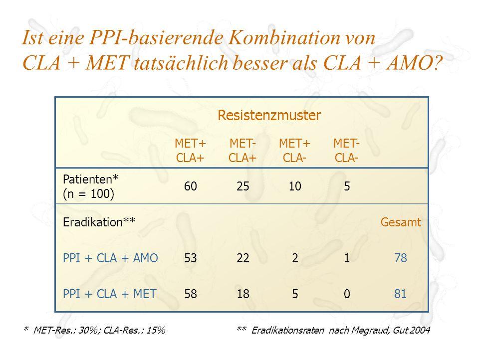 Ist eine PPI-basierende Kombination von CLA + MET tatsächlich besser als CLA + AMO