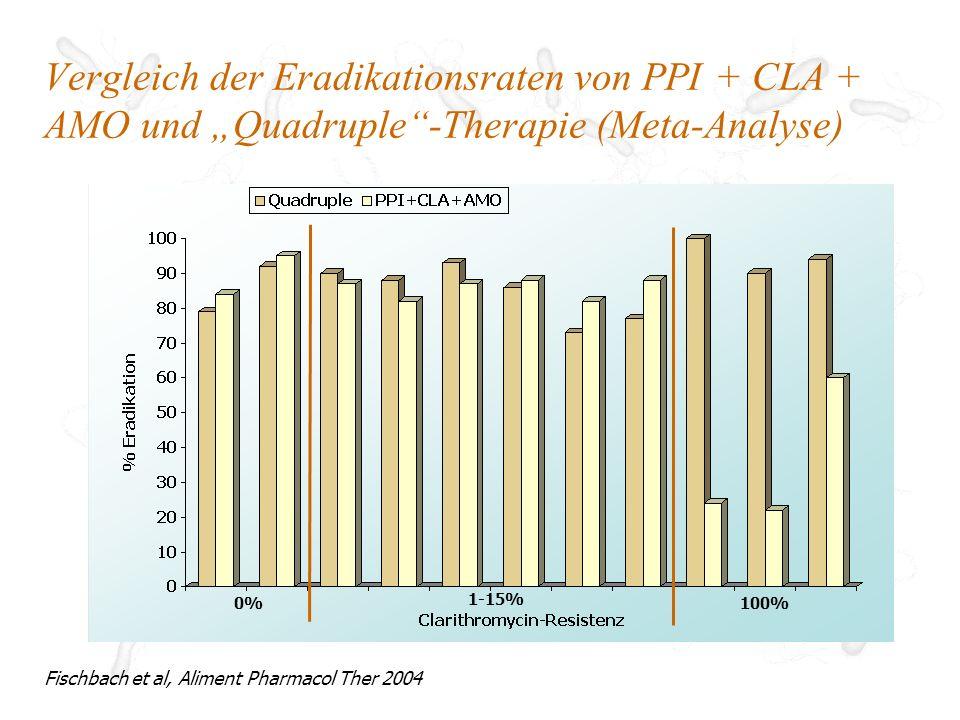 """Vergleich der Eradikationsraten von PPI + CLA + AMO und """"Quadruple -Therapie (Meta-Analyse)"""