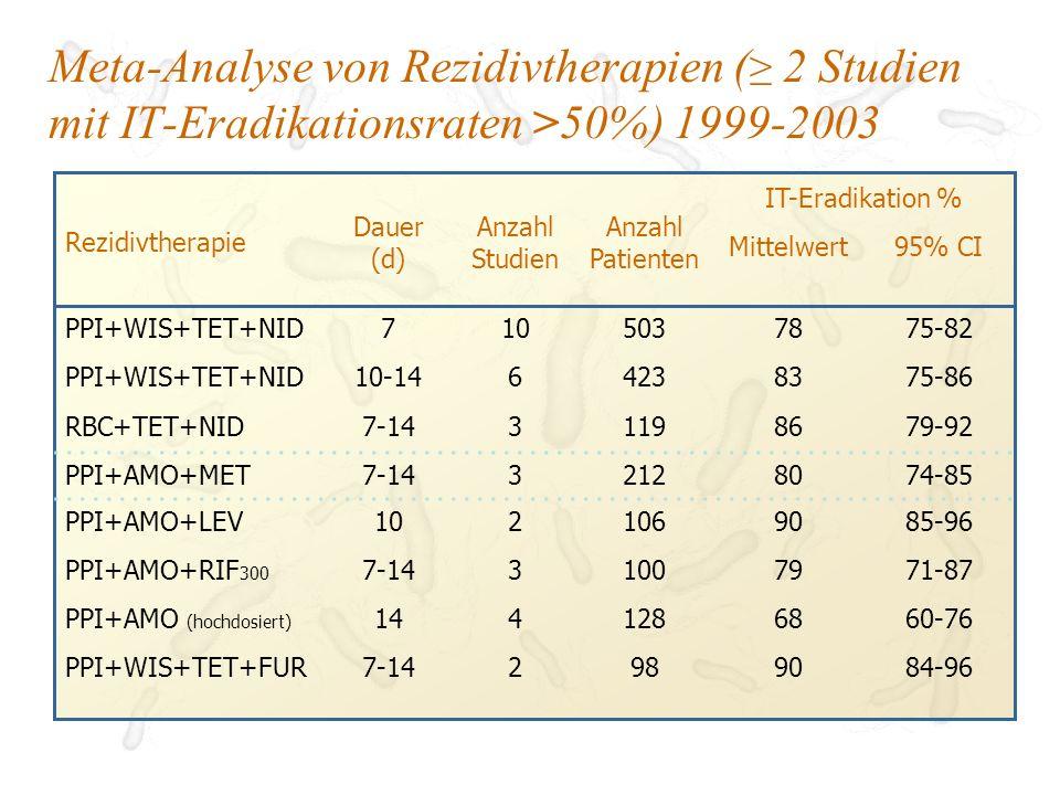 Meta-Analyse von Rezidivtherapien (≥ 2 Studien mit IT-Eradikationsraten >50%) 1999-2003