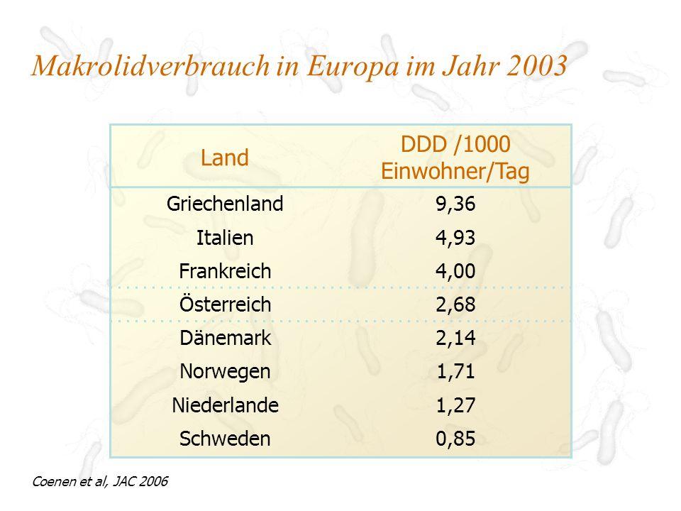 Makrolidverbrauch in Europa im Jahr 2003