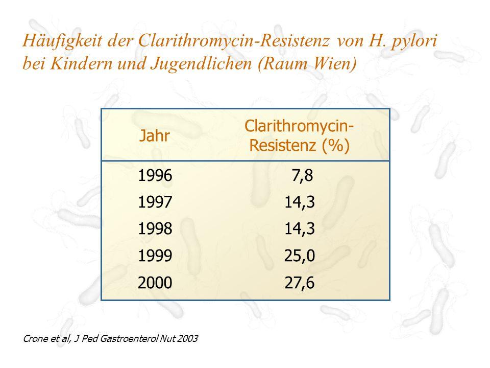 Clarithromycin-Resistenz (%)