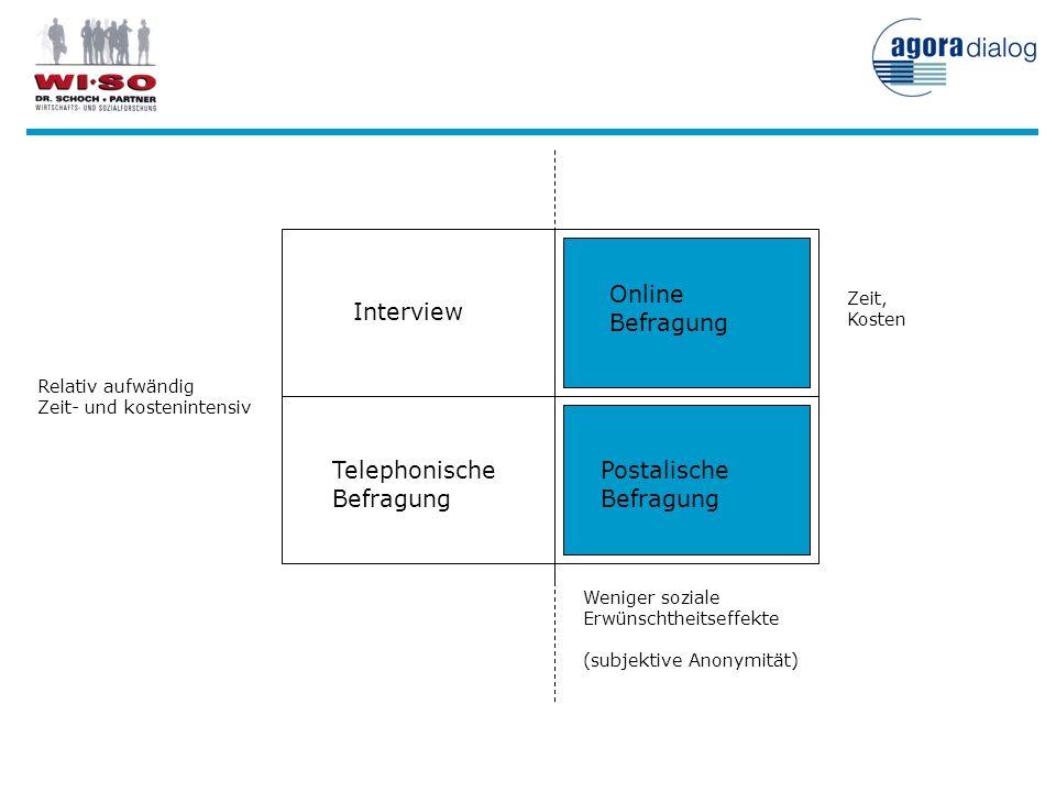 Online Befragung Interview Telephonische Befragung Postalische