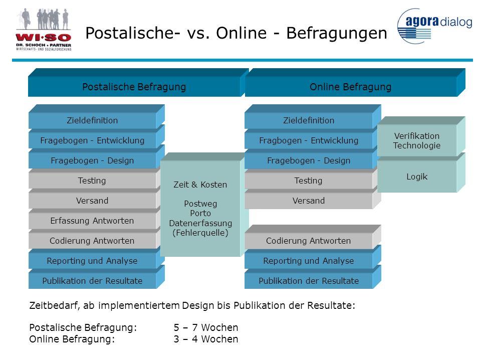 Postalische- vs. Online - Befragungen