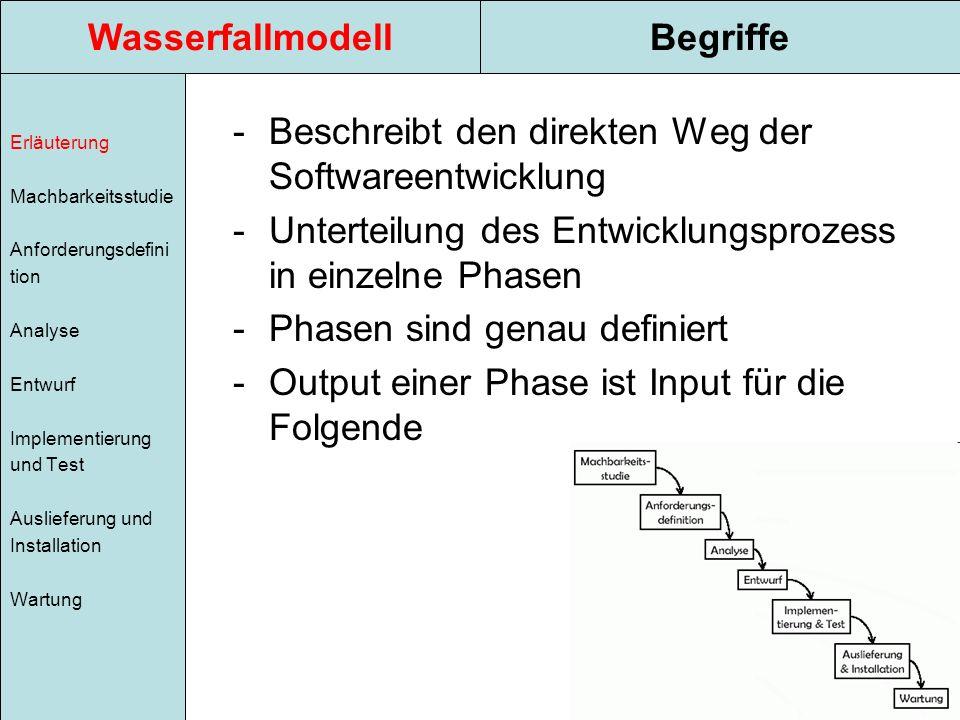 Wasserfallmodell Begriffe
