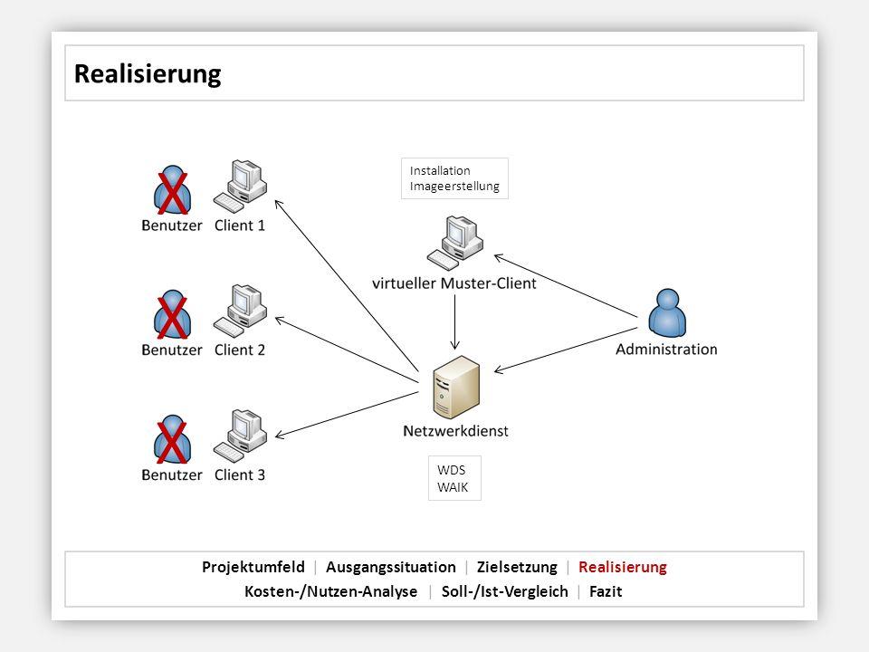 Realisierung X. Installation. Imageerstellung. X. X.