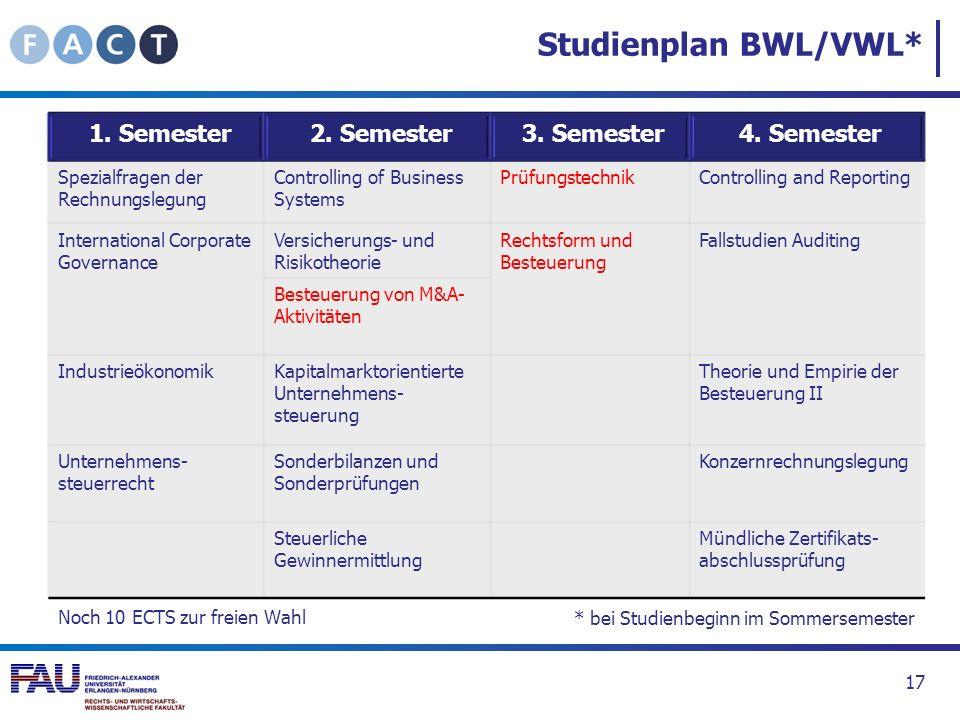 Studienplan BWL/VWL* 1. Semester 2. Semester 3. Semester 4. Semester