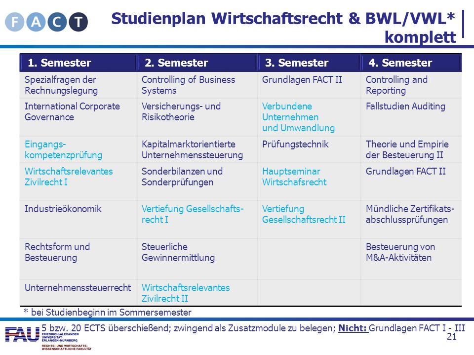 Studienplan Wirtschaftsrecht & BWL/VWL* komplett