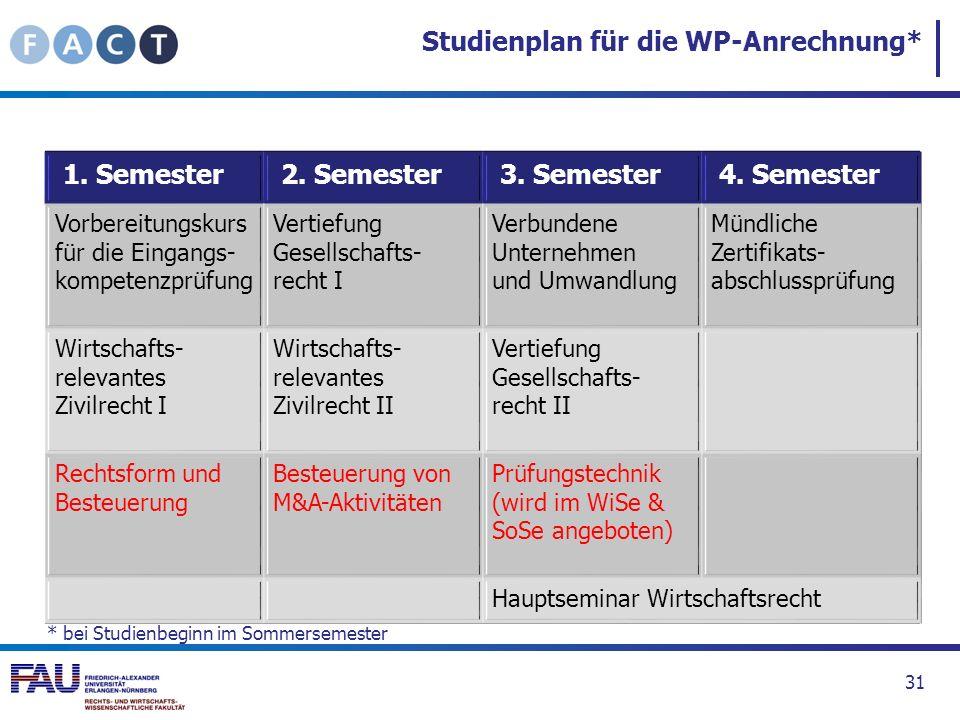 Studienplan für die WP-Anrechnung*