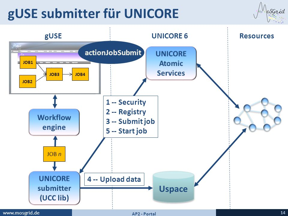 gUSE submitter für UNICORE
