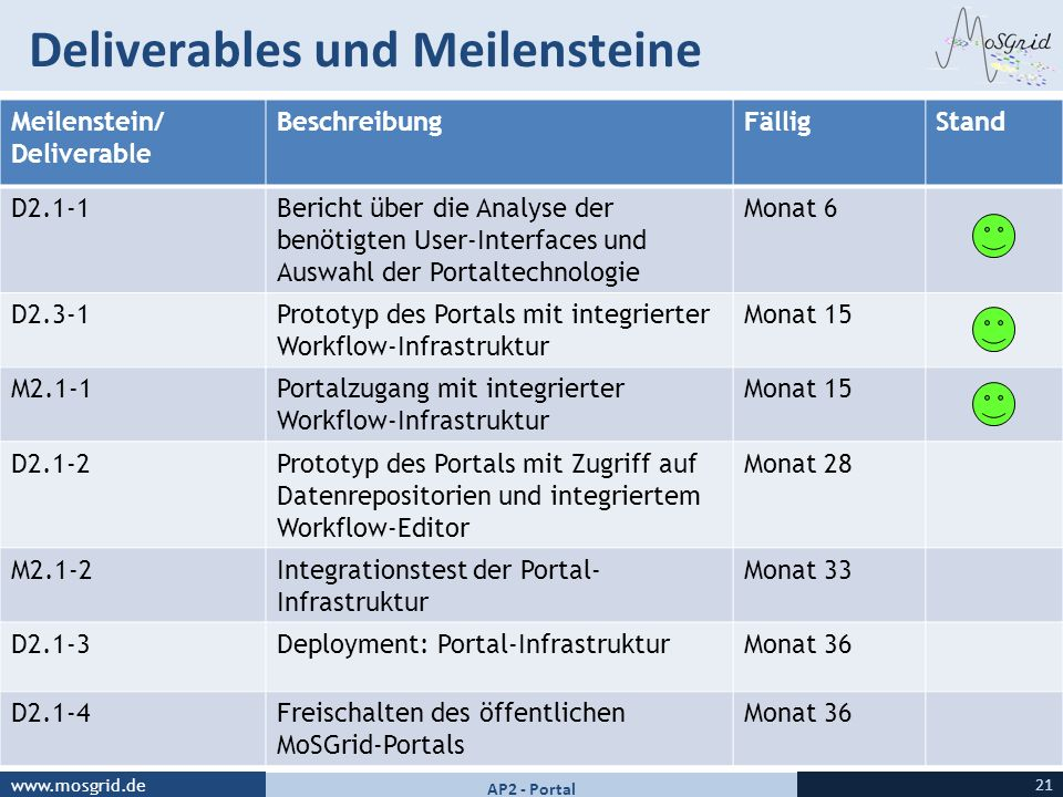 Deliverables und Meilensteine