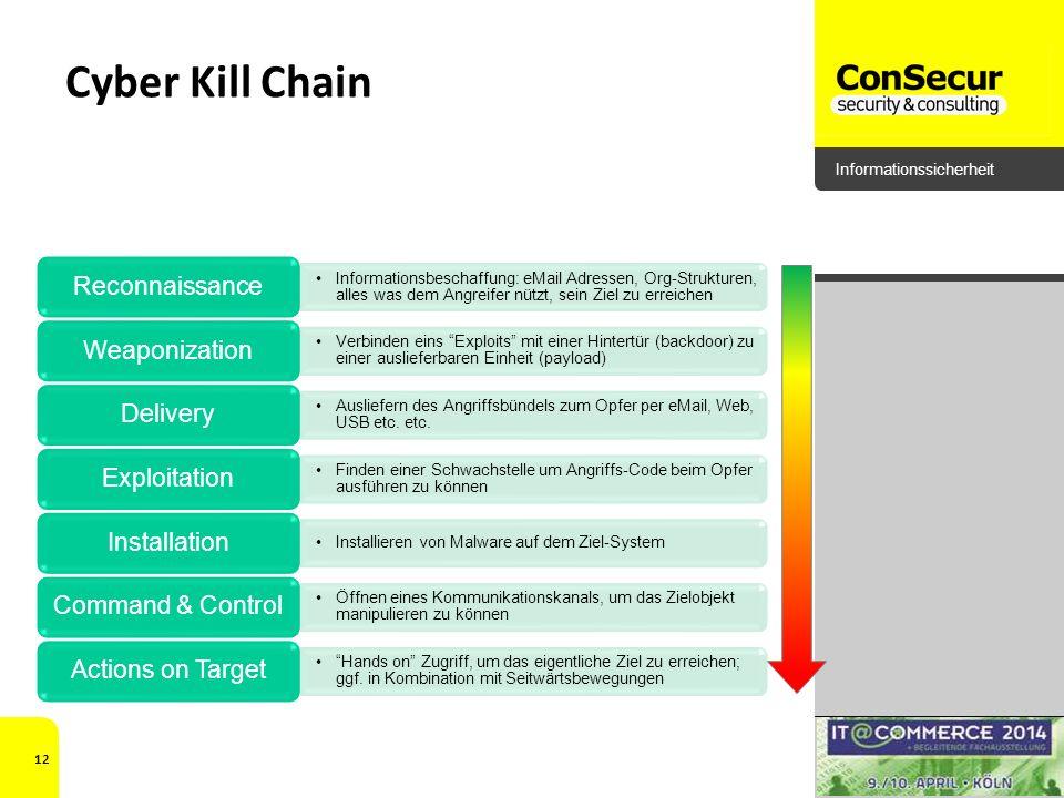 Cyber Kill Chain Reconnaissance