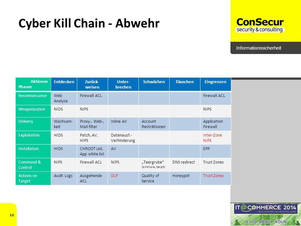 Cyber Kill Chain - Abwehr