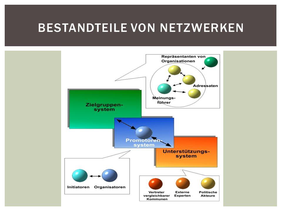 Bestandteile von Netzwerken