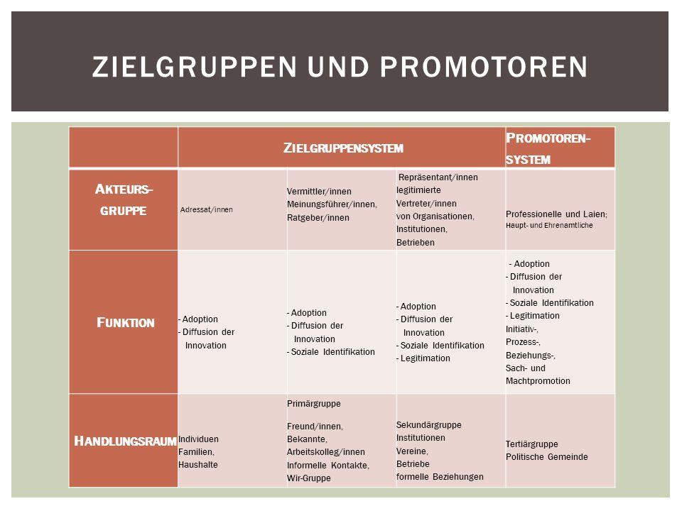 Zielgruppen und Promotoren