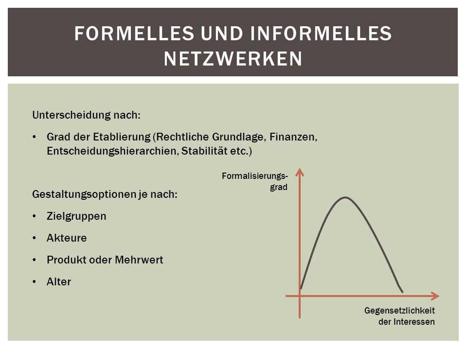 Formelles und Informelles Netzwerken
