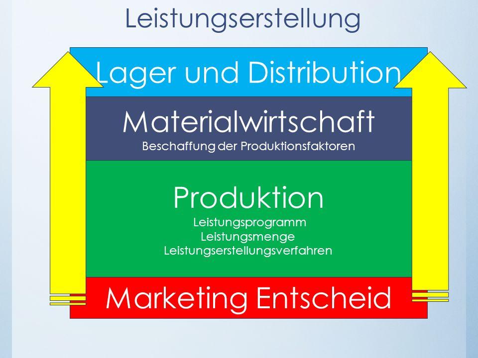 Lager und Distribution
