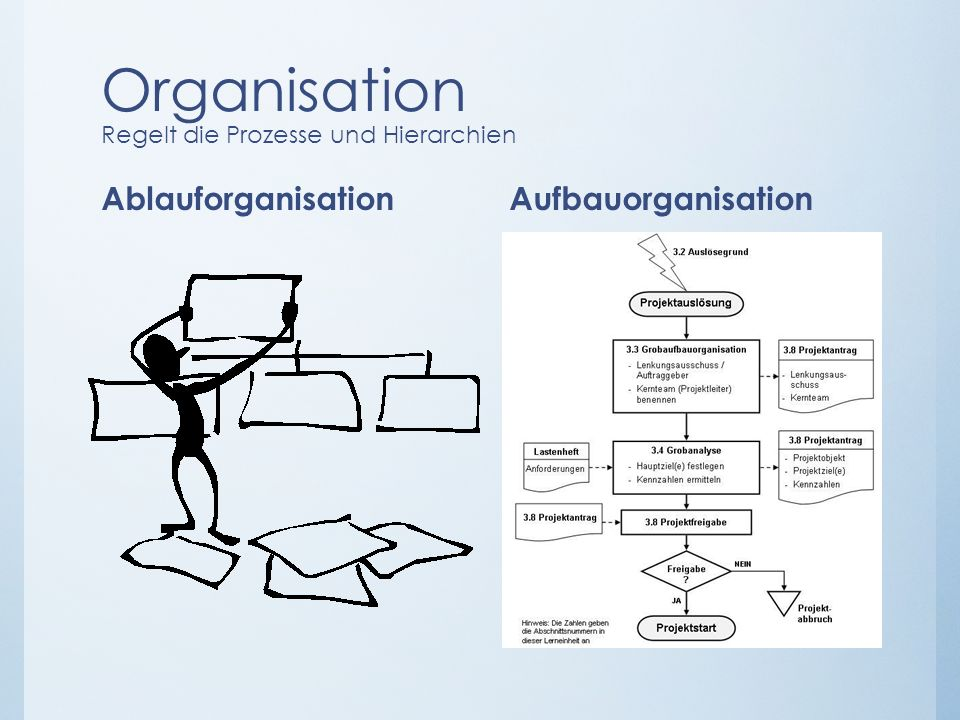 Organisation Regelt die Prozesse und Hierarchien