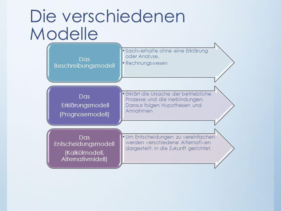 Die verschiedenen Modelle