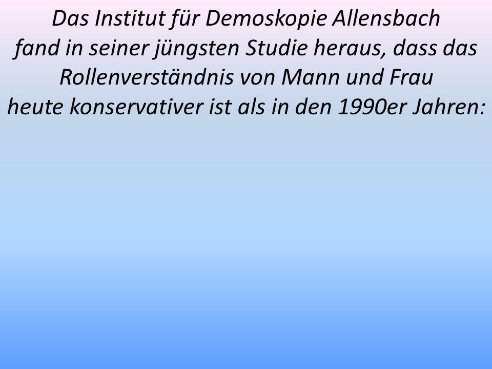 Das Institut für Demoskopie Allensbach