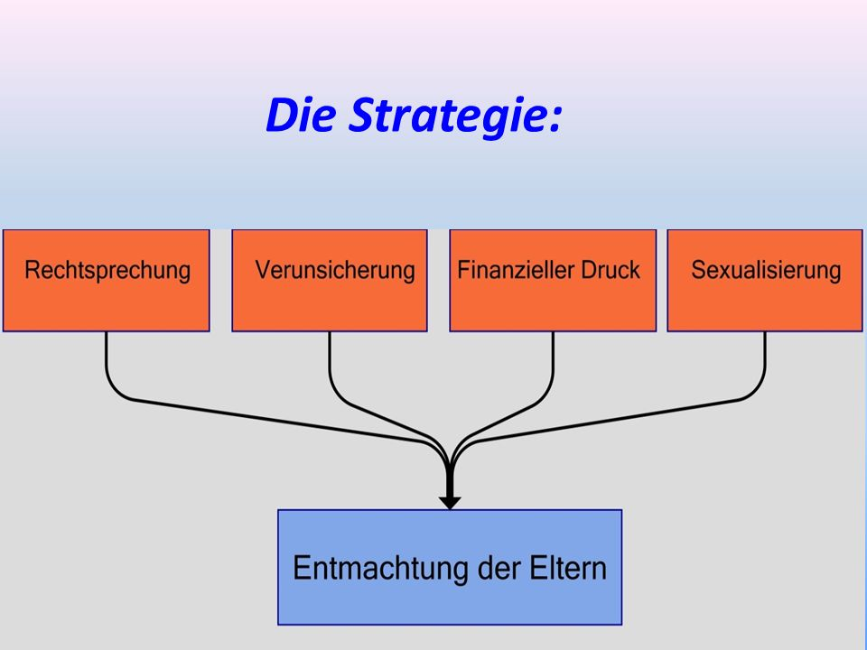 Die Strategie: 64