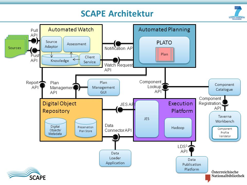 SCAPE Architektur Automated Watch Automated Watch Automated Planning