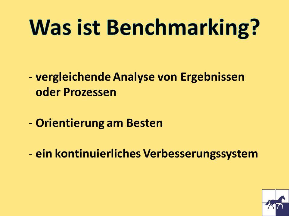 Was ist Benchmarking vergleichende Analyse von Ergebnissen ooder Prozessen. Orientierung am Besten.