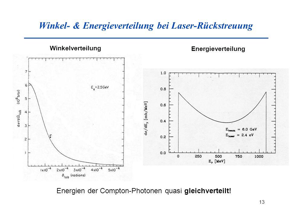Winkel- & Energieverteilung bei Laser-Rückstreuung
