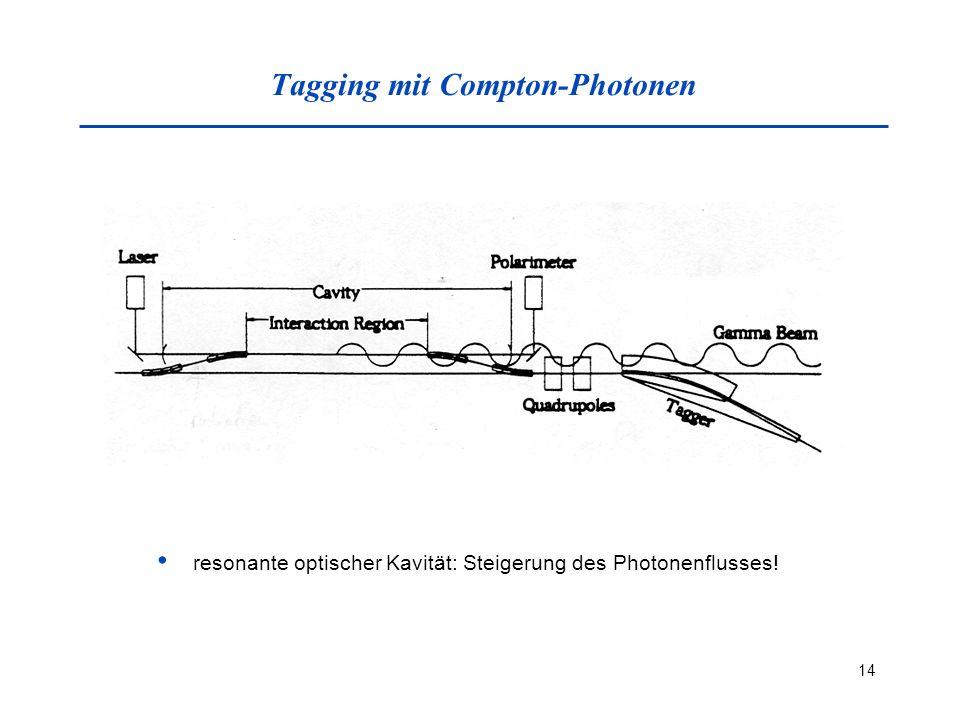 Tagging mit Compton-Photonen