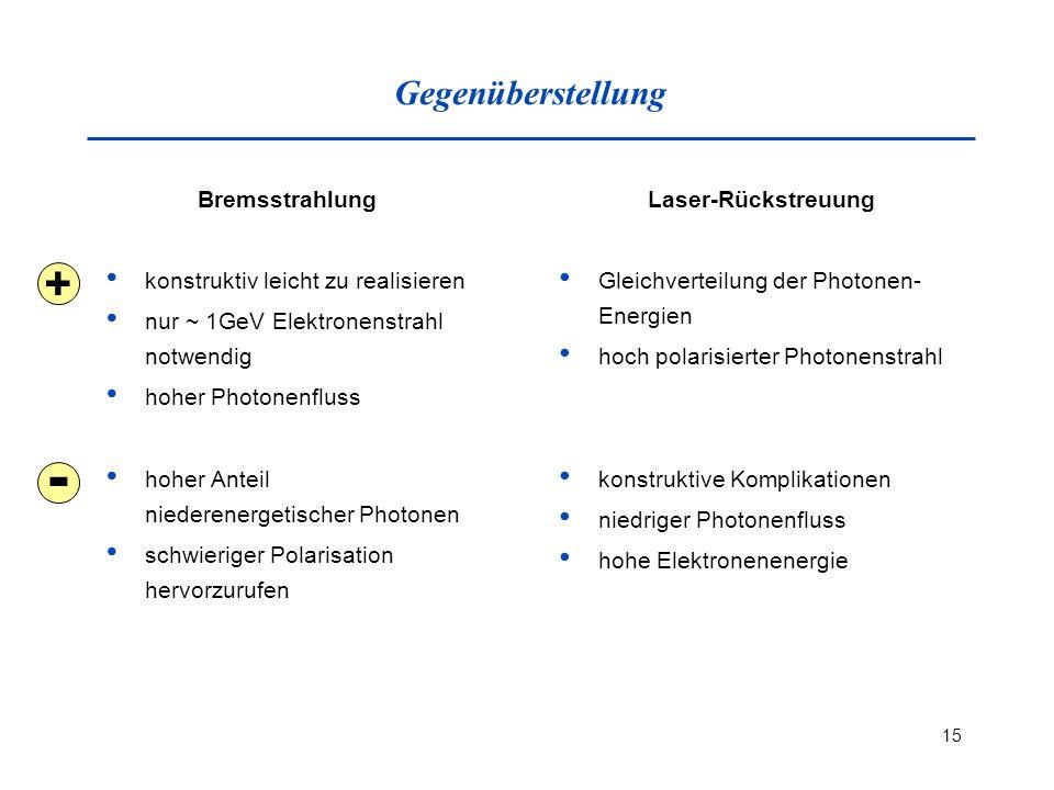 - + Gegenüberstellung Bremsstrahlung konstruktiv leicht zu realisieren