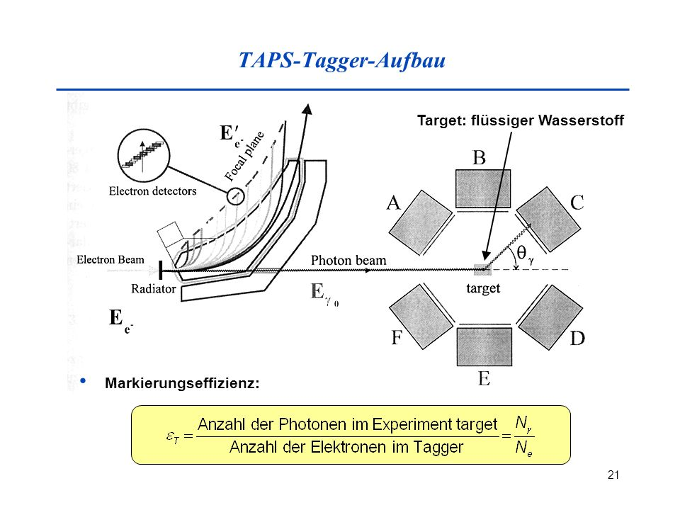 TAPS-Tagger-Aufbau Target: flüssiger Wasserstoff Markierungseffizienz: