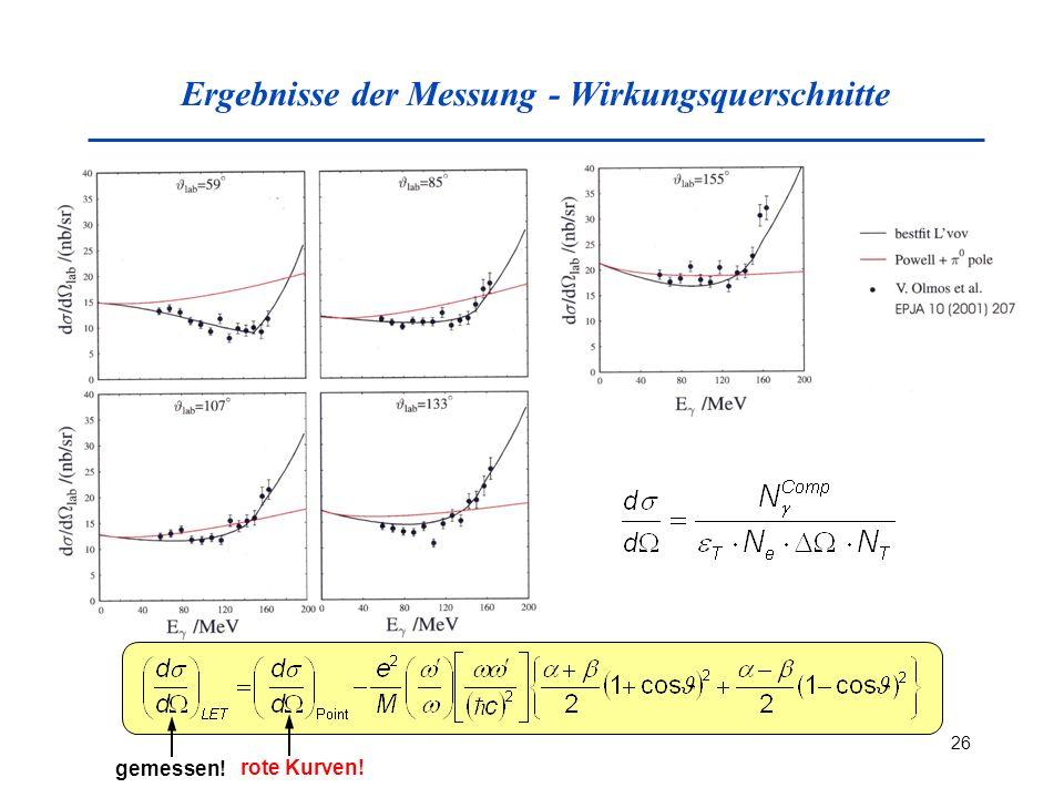 Ergebnisse der Messung - Wirkungsquerschnitte