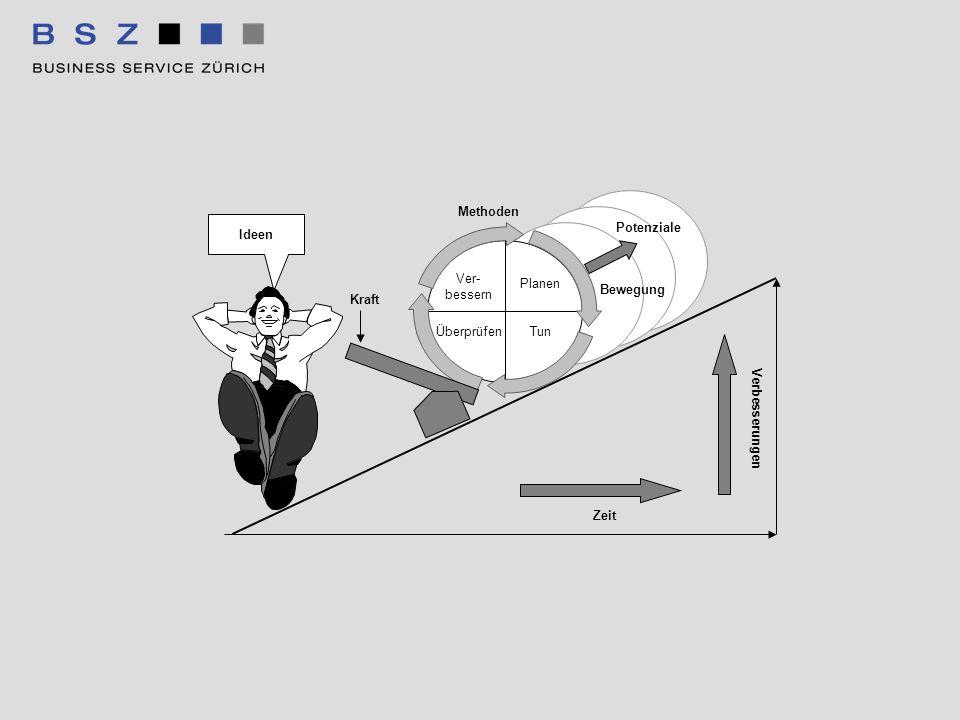 Ver-bessern Planen Tun Überprüfen Methoden Bewegung Potenziale Kraft Zeit Verbesserungen Ideen