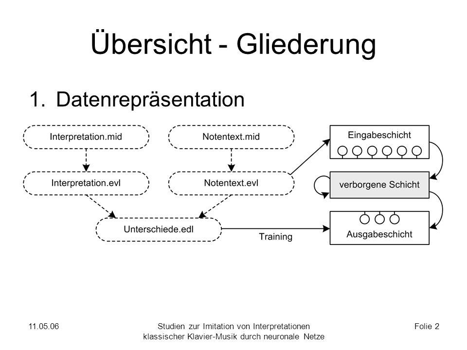 1. Datenrepräsentation 11.05.06.