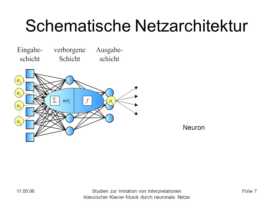 Netztraining mit Backpropagation
