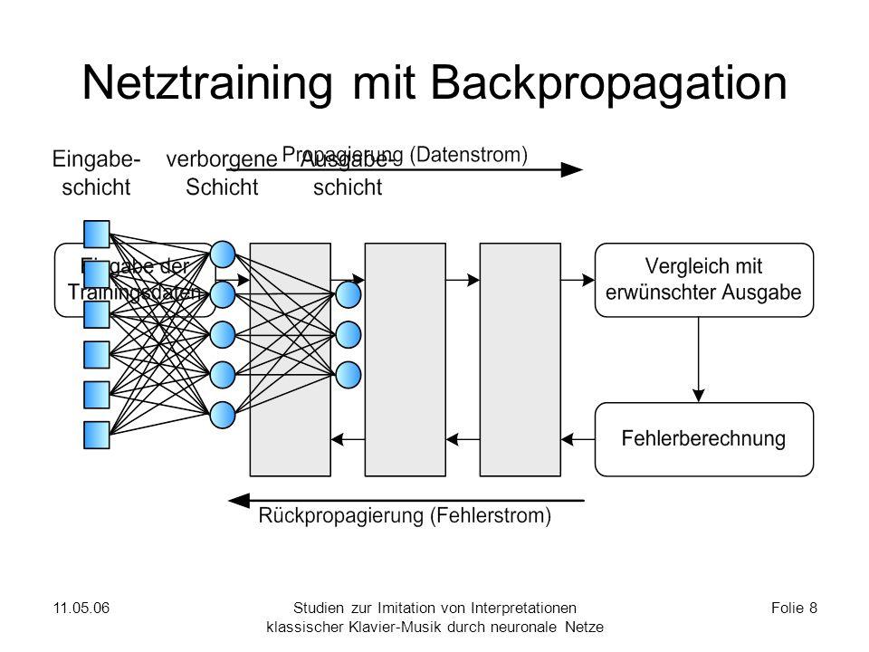 Rekurrente Netze mit LSTM