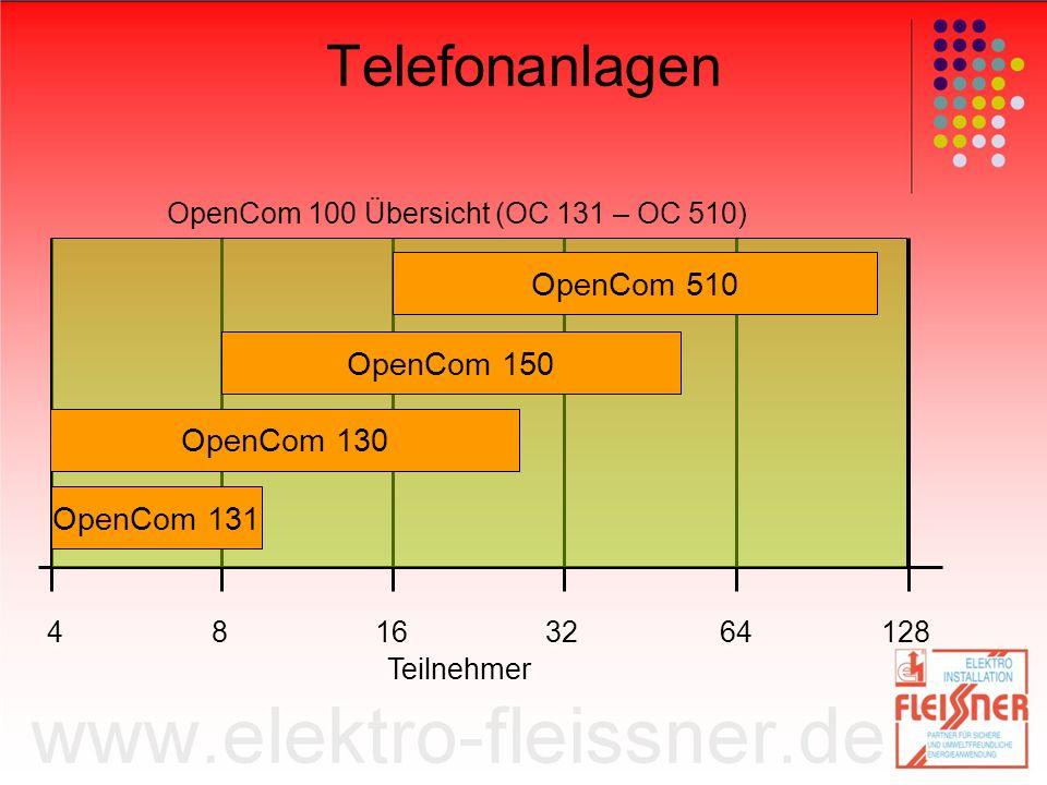 OpenCom 100 Übersicht (OC 131 – OC 510)