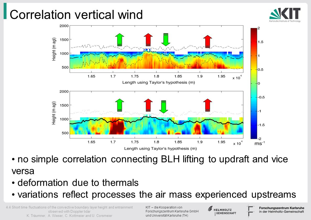 Correlation vertical wind