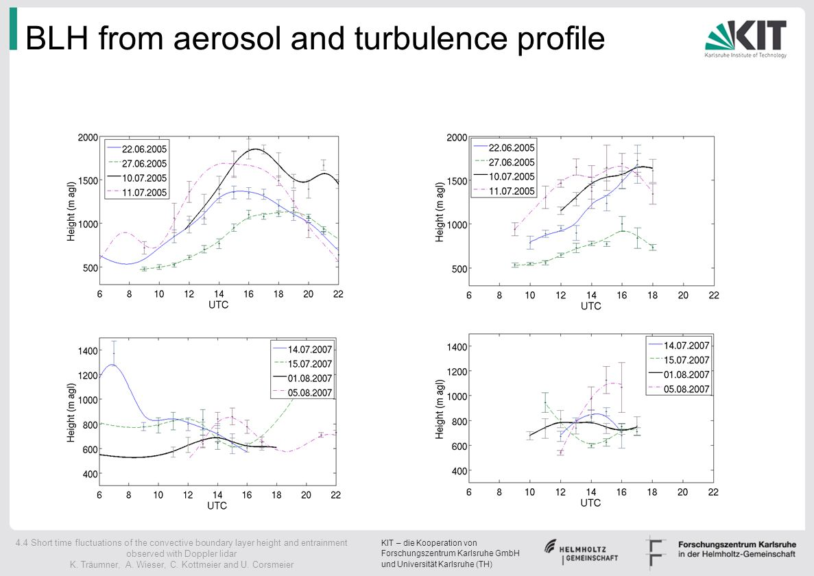 BLH from aerosol and turbulence profile