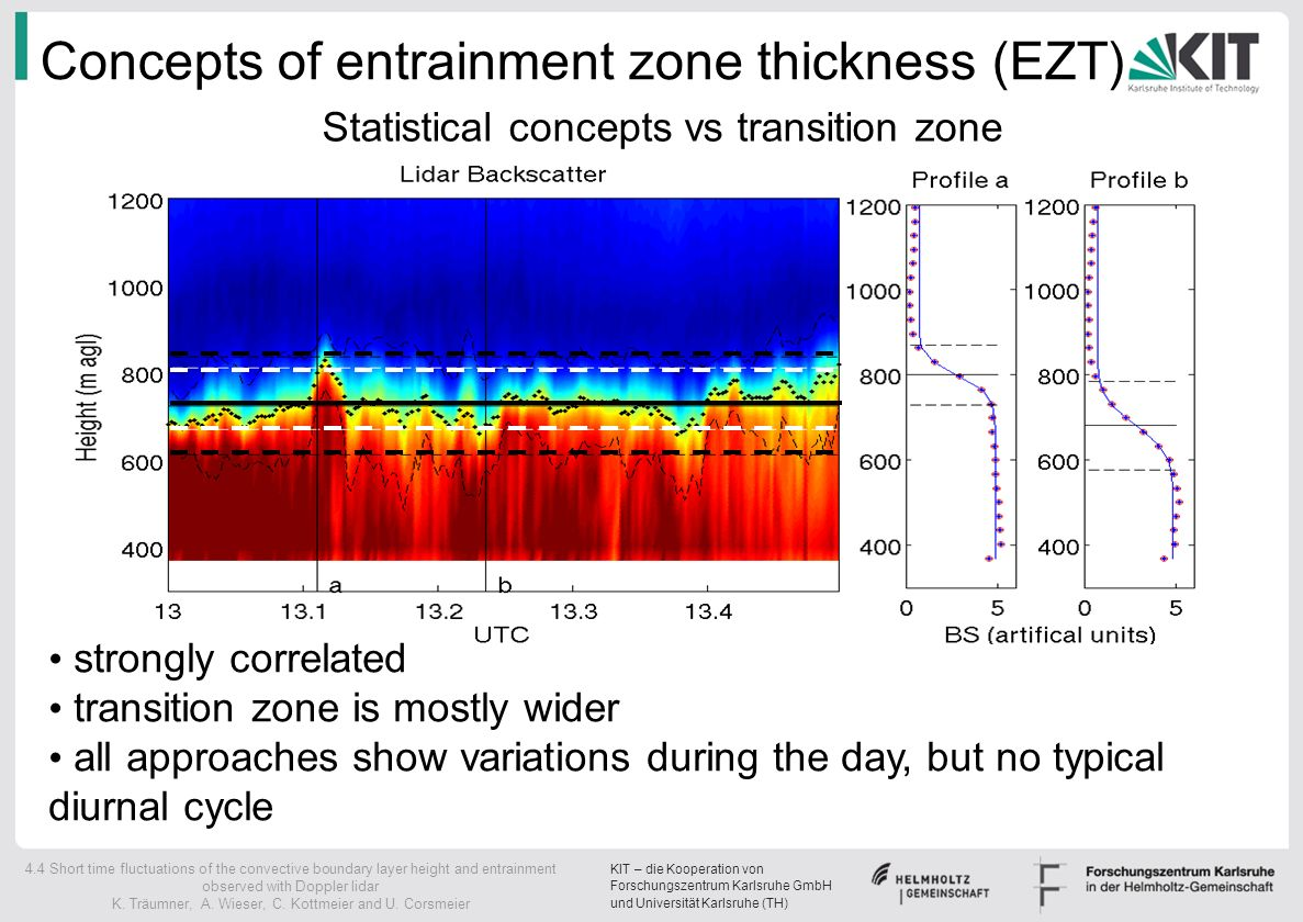 Concepts of entrainment zone thickness (EZT)