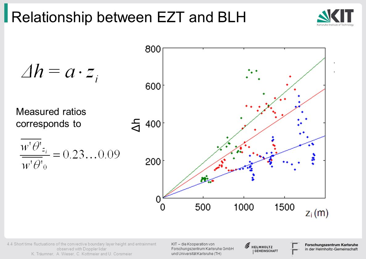Relationship between EZT and BLH
