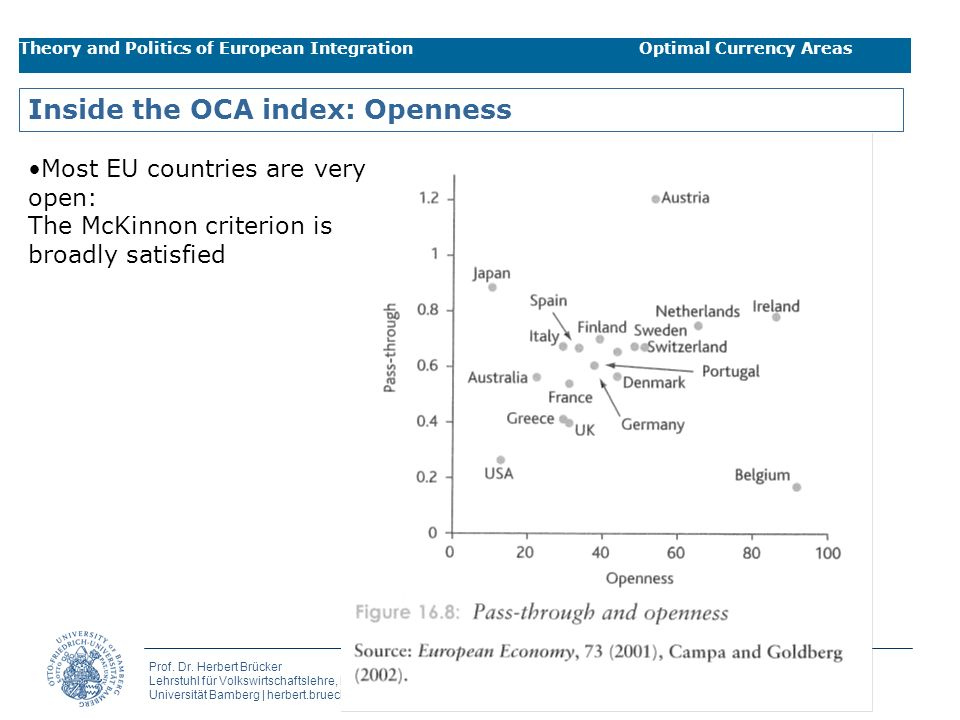 Inside the OCA index: Openness