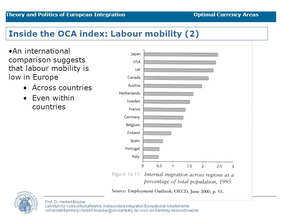 Inside the OCA index: Labour mobility (2)