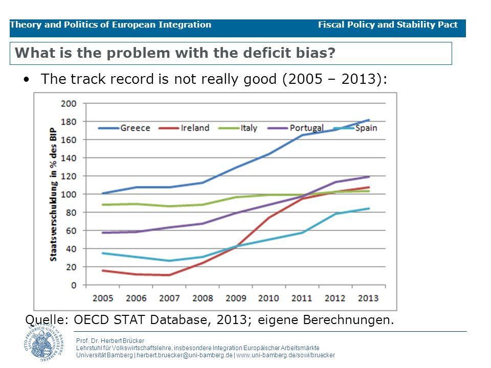 What is the problem with the deficit bias