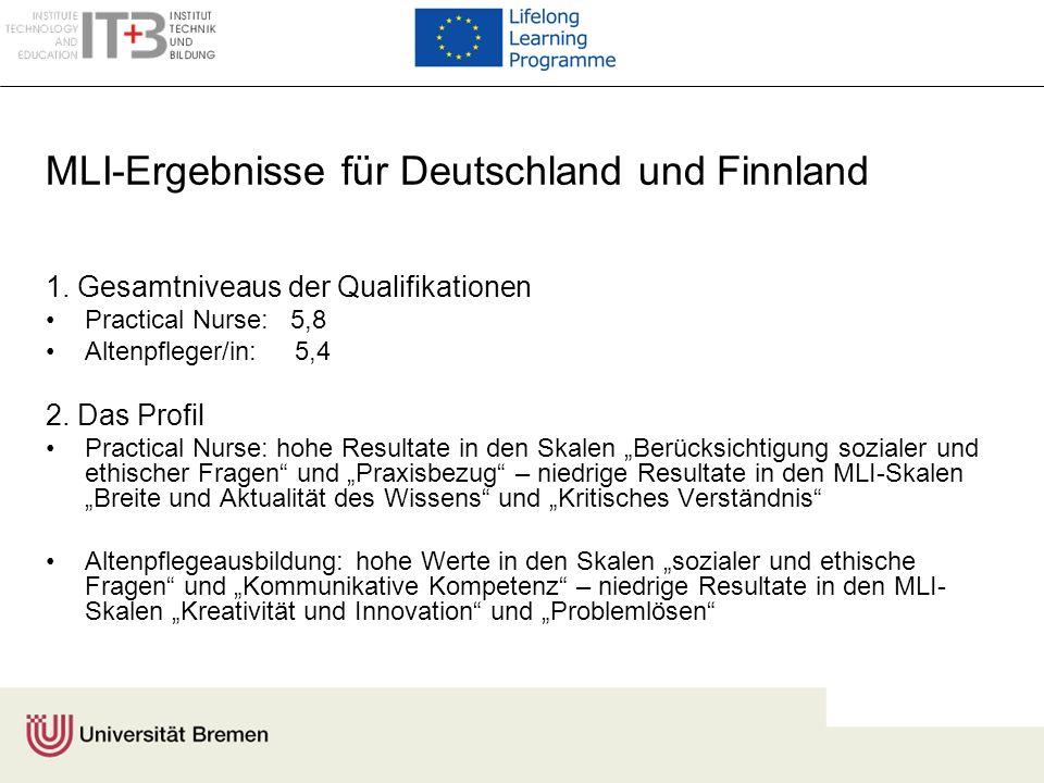 MLI-Ergebnisse für Deutschland und Finnland