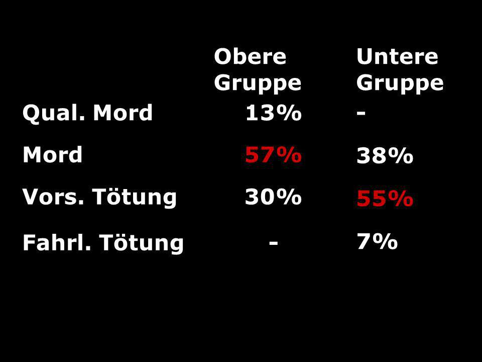 Obere Gruppe Qual. Mord 13% Mord 57% Vors. Tötung 30% Fahrl. Tötung - Untere Gruppe - 38% 55% 7%